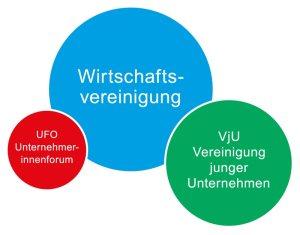 Struktur der Wirtschaftsvereinigung
